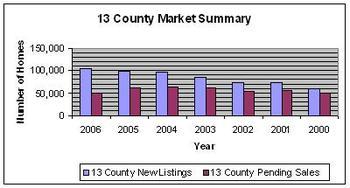 13_county_market_chart_2006_1