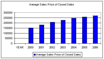 2006_ave_sales_price_of_closed