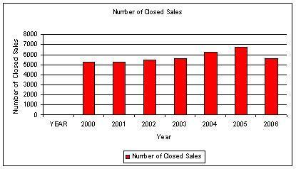 2006_closed_sales_chart_1