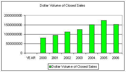 2006_dollar_volume_closed_sales