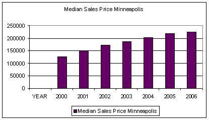 2006_median_sales_price_of_closed